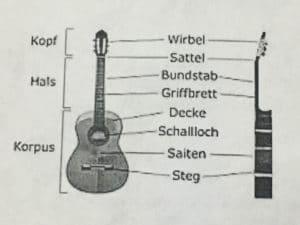 Alle Gitarrenbauteile zum lernen